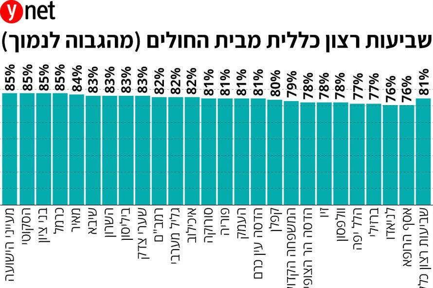סקר שביעות רצון מטופלים - בתי חולים בישראל
